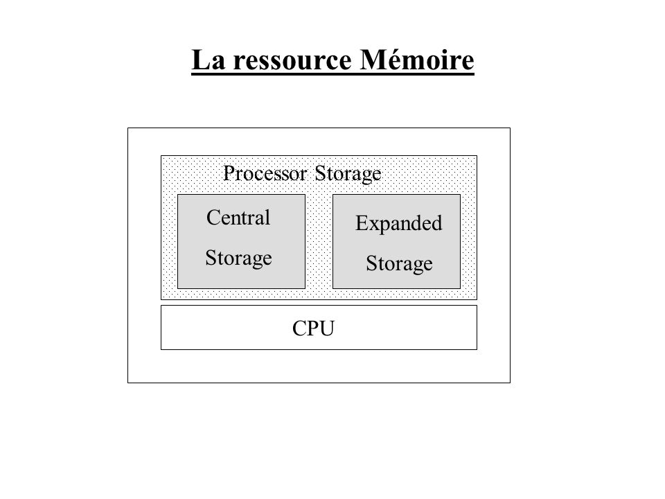 La ressource Mémoire Processor Storage Central Expanded Storage