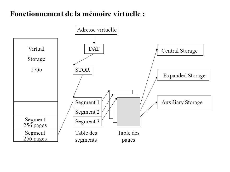 Fonctionnement de la mémoire virtuelle :