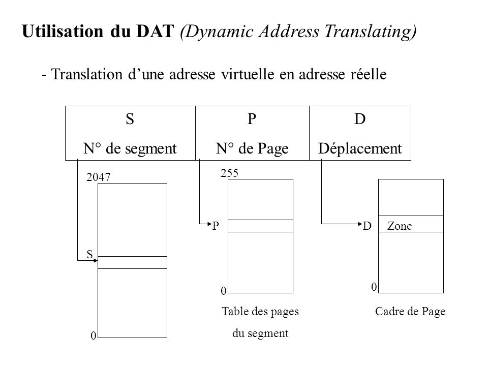 Utilisation du DAT (Dynamic Address Translating)