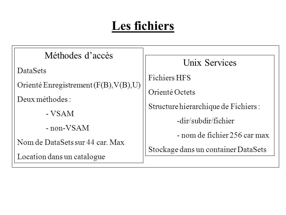 Les fichiers Méthodes d'accès Unix Services DataSets