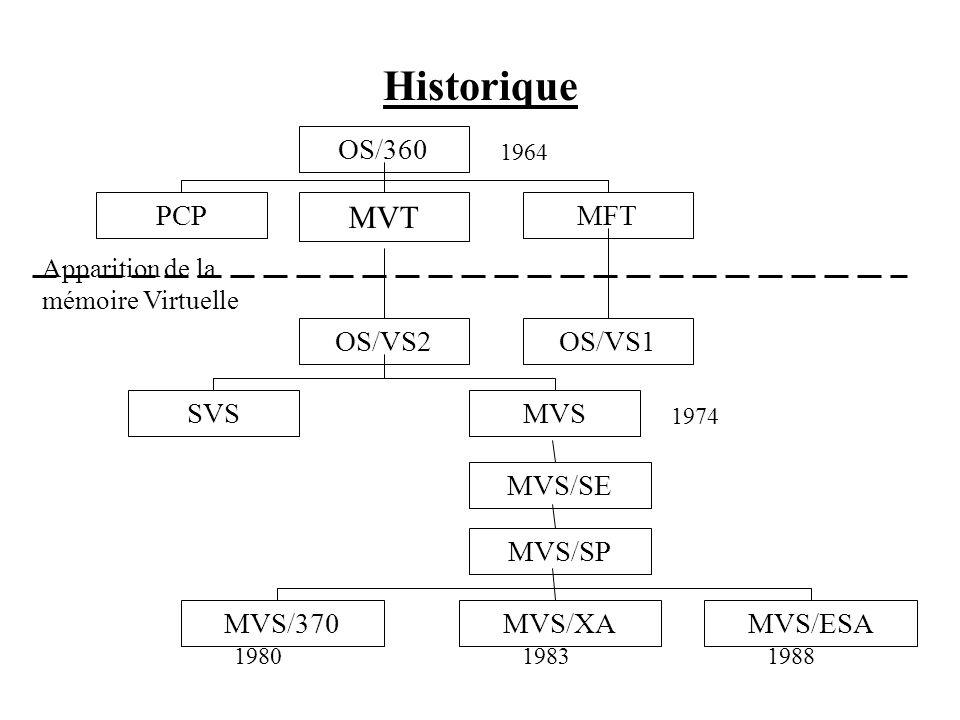 Historique MVT OS/360 PCP MFT OS/VS2 OS/VS1 SVS MVS MVS/SE MVS/SP