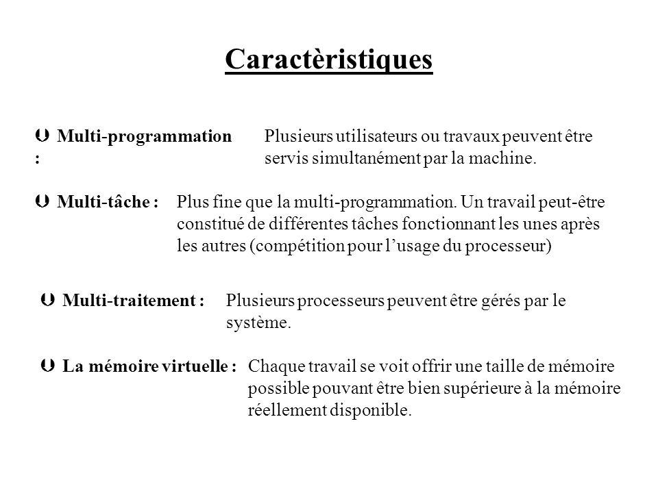 Caractèristiques Multi-programmation :