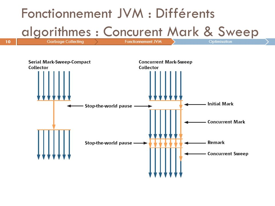 Fonctionnement JVM : Différents algorithmes : Concurent Mark & Sweep