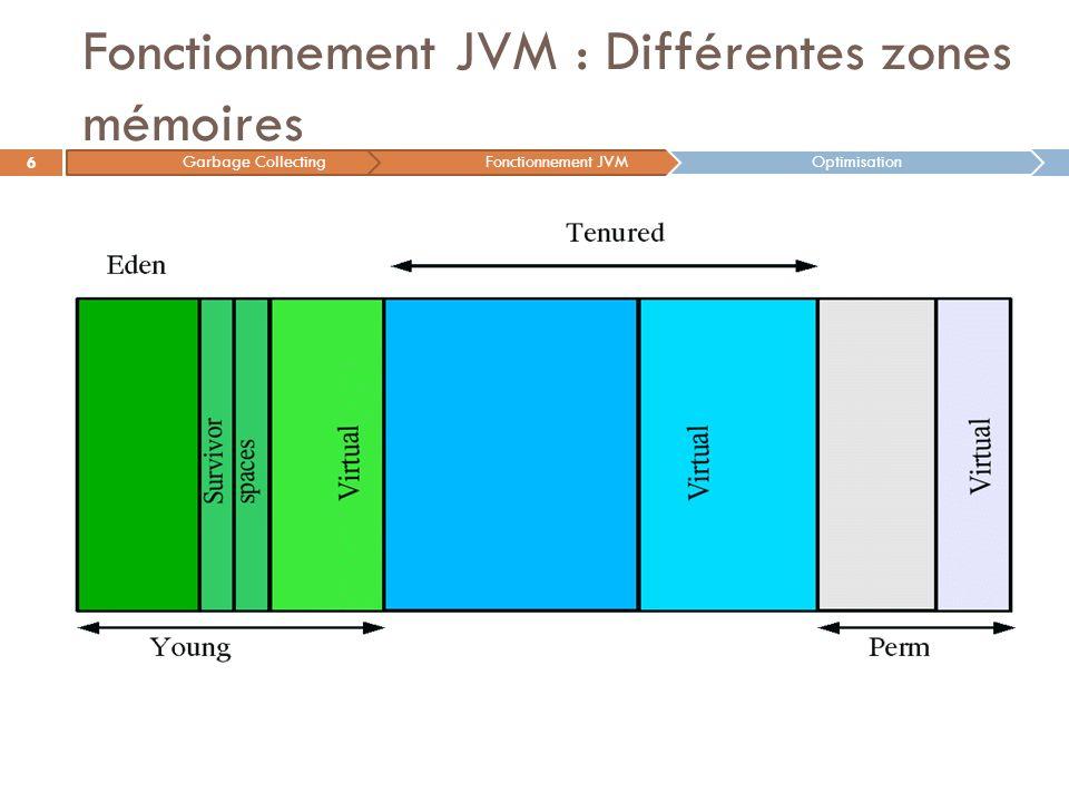 Fonctionnement JVM : Différentes zones mémoires