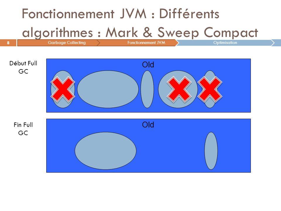 Fonctionnement JVM : Différents algorithmes : Mark & Sweep Compact