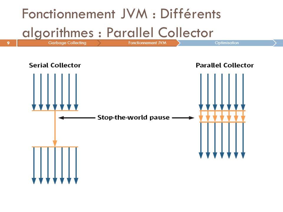 Fonctionnement JVM : Différents algorithmes : Parallel Collector