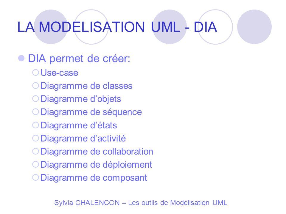 LA MODELISATION UML - DIA