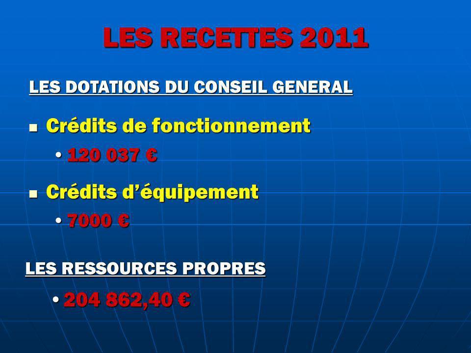 LES RECETTES 2011 Crédits de fonctionnement Crédits d'équipement