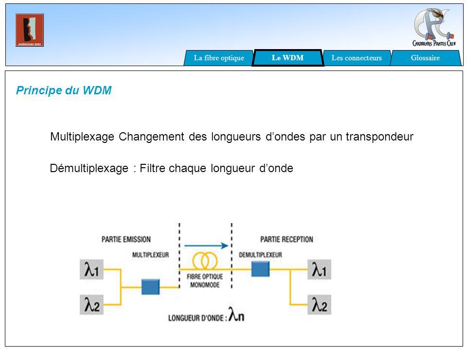 Multiplexage Changement des longueurs d'ondes par un transpondeur