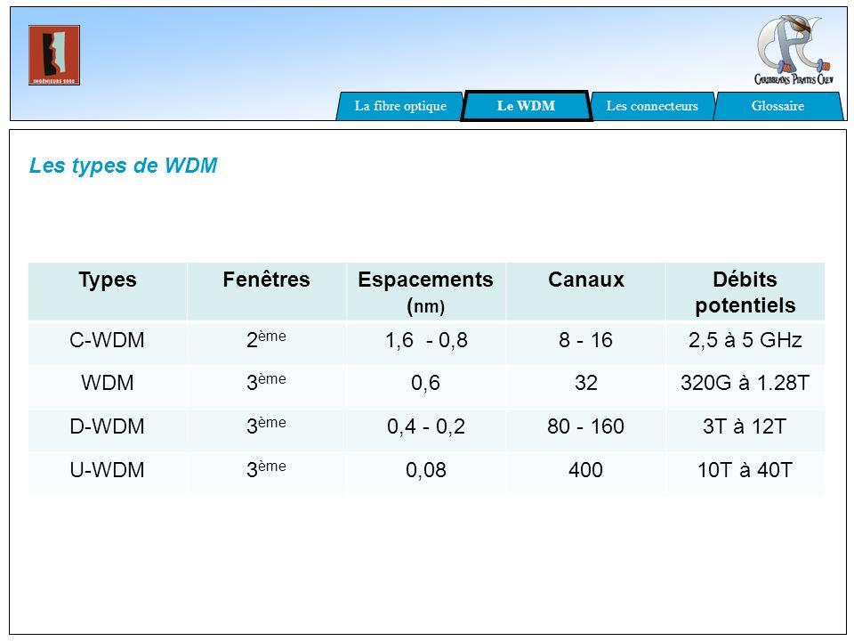Types Fenêtres Espacements (nm) Canaux Débits potentiels