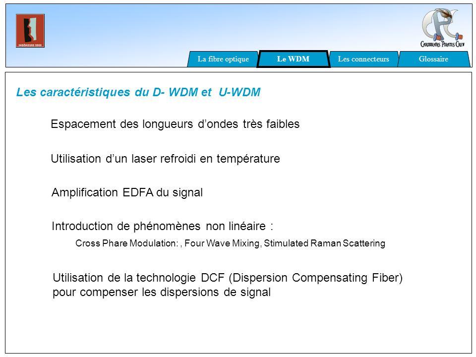 Les caractéristiques du D- WDM et U-WDM