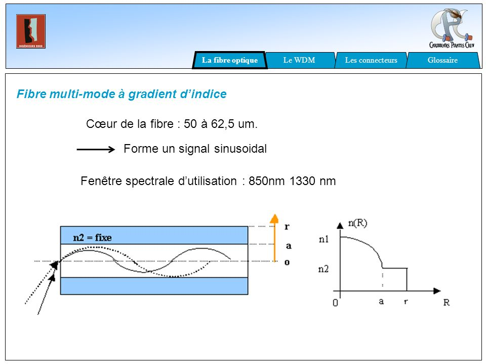 Fibre multi-mode à gradient d'indice