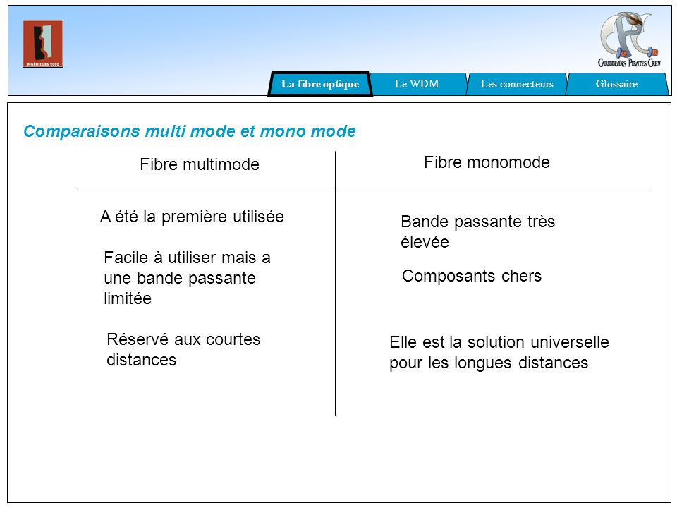 Comparaisons multi mode et mono mode