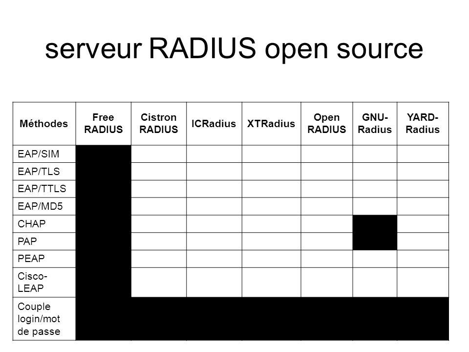 serveur RADIUS open source