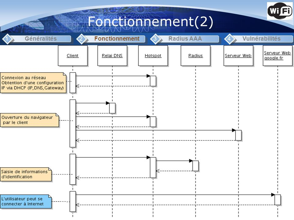 Fonctionnement(2) 1 Généralités 2 Fonctionnement 3 Radius AAA 4