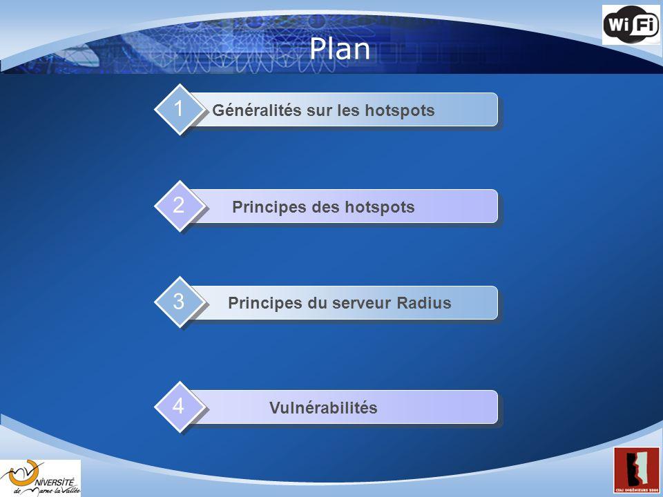 Plan 1 2 3 4 Généralités sur les hotspots Principes des hotspots