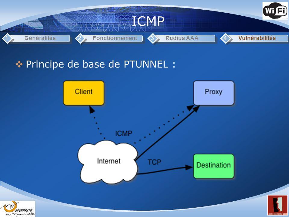 ICMP Principe de base de PTUNNEL : 1 Généralités 2 Fonctionnement 3