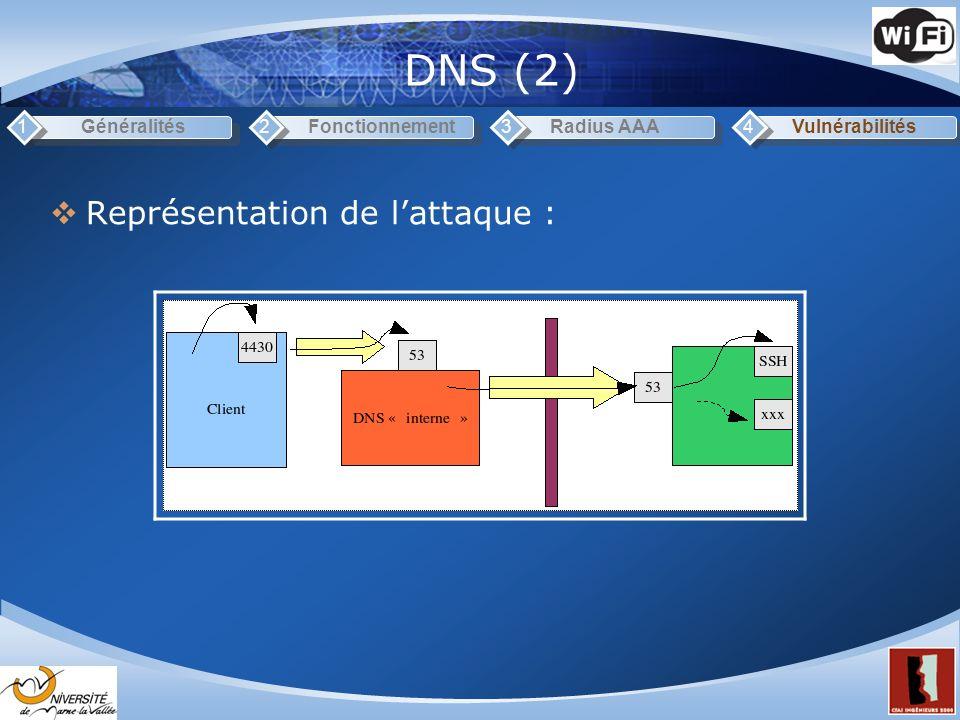DNS (2) Représentation de l'attaque : 1 Généralités 2 Fonctionnement 3