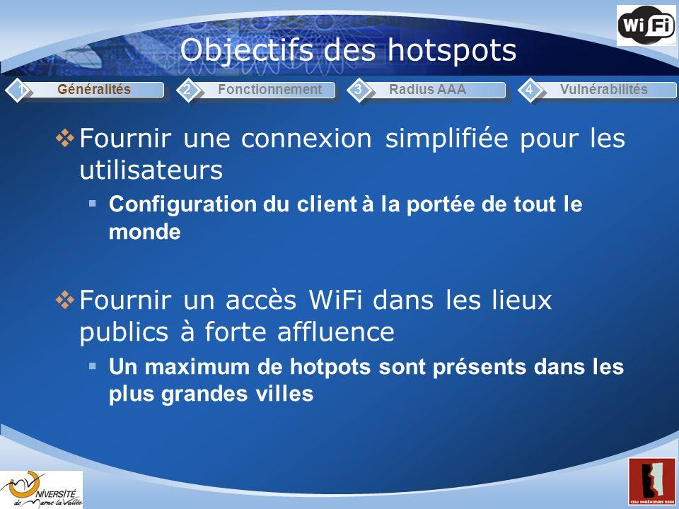 Objectifs des hotspots