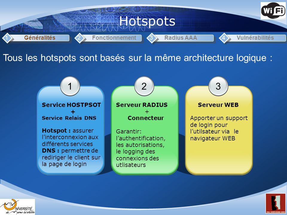 Hotspots 1. Généralités. 2. Fonctionnement. 3. Radius AAA. 4. Vulnérabilités. Tous les hotspots sont basés sur la même architecture logique :