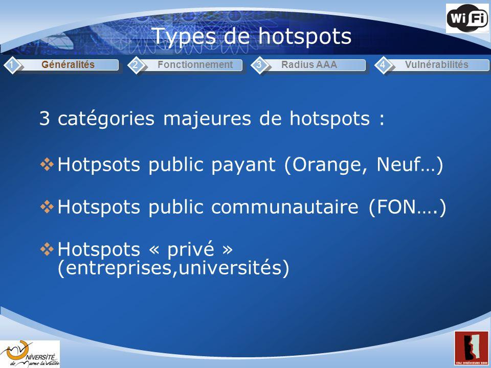 Types de hotspots 3 catégories majeures de hotspots :