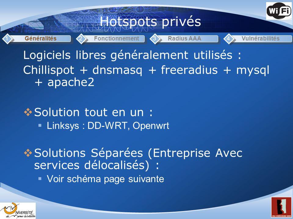 Hotspots privés Logiciels libres généralement utilisés :