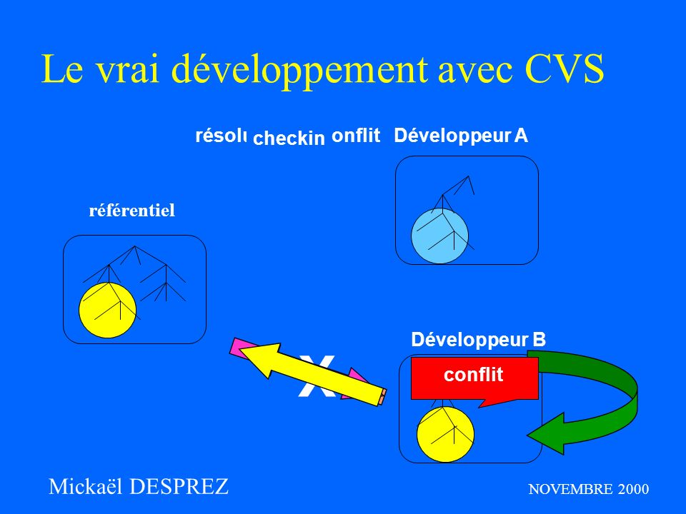 X Le vrai développement avec CVS Mickaël DESPREZ NOVEMBRE 2000