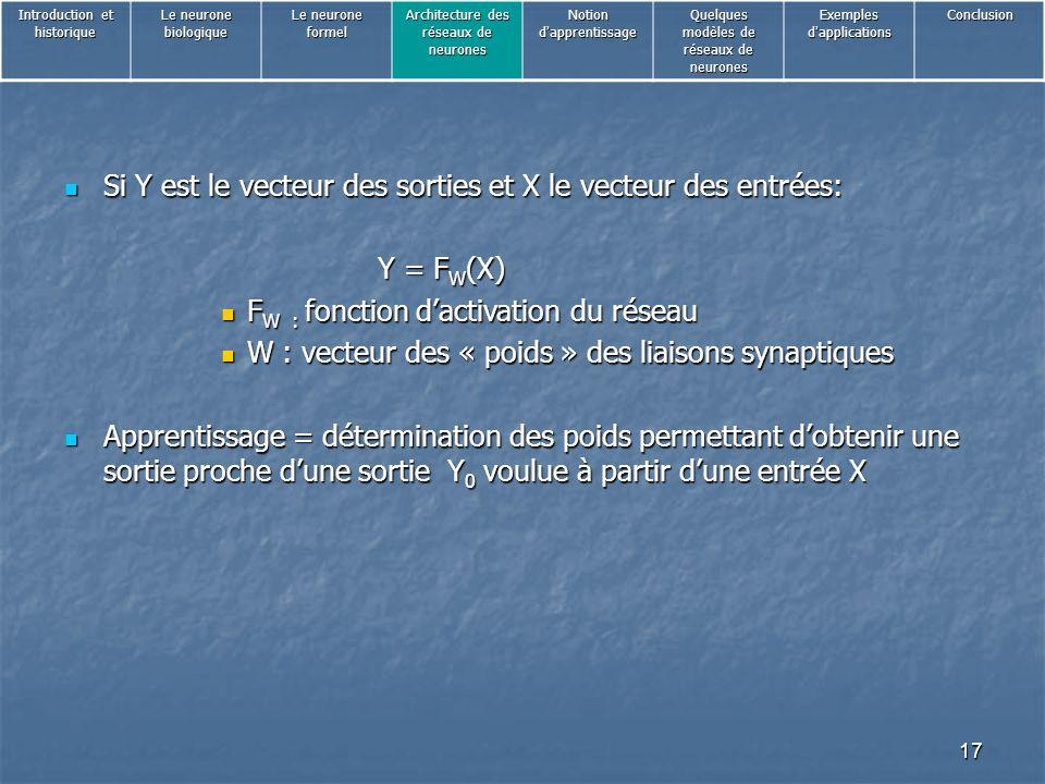 Si Y est le vecteur des sorties et X le vecteur des entrées: Y = FW(X)