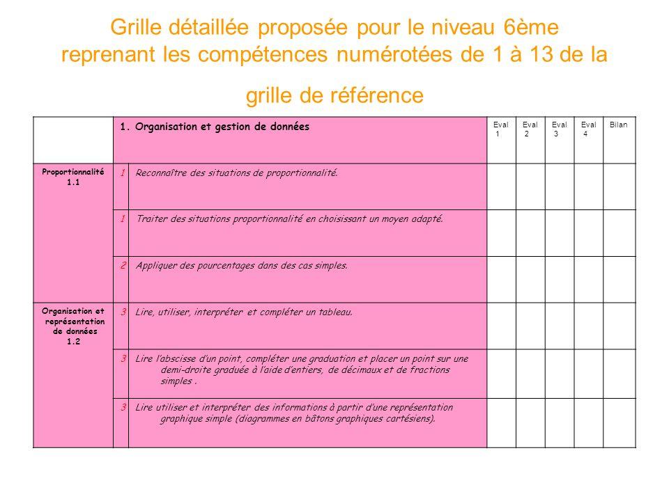 Grille détaillée proposée pour le niveau 6ème reprenant les compétences numérotées de 1 à 13 de la grille de référence