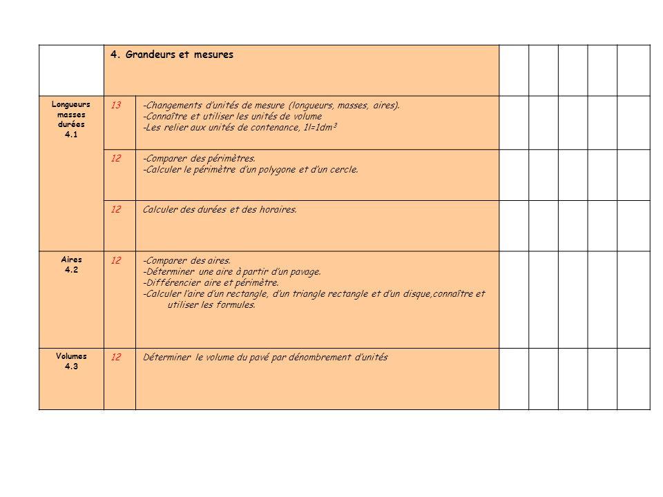 4. Grandeurs et mesures Longueurs. masses. durées. 4.1. 13. -Changements d'unités de mesure (longueurs, masses, aires).