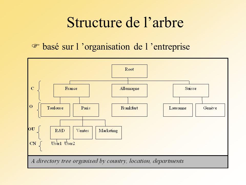 Structure de l'arbre  basé sur l 'organisation de l 'entreprise