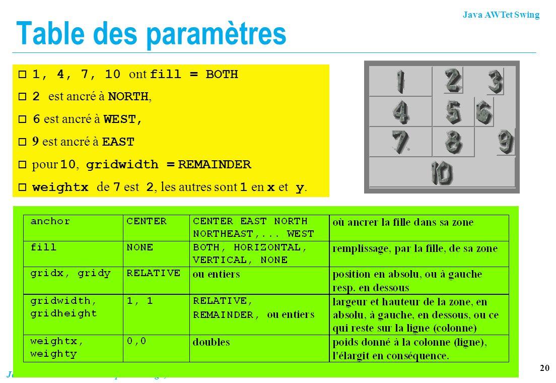 Table des paramètres 1, 4, 7, 10 ont fill = BOTH 2 est ancré à NORTH,