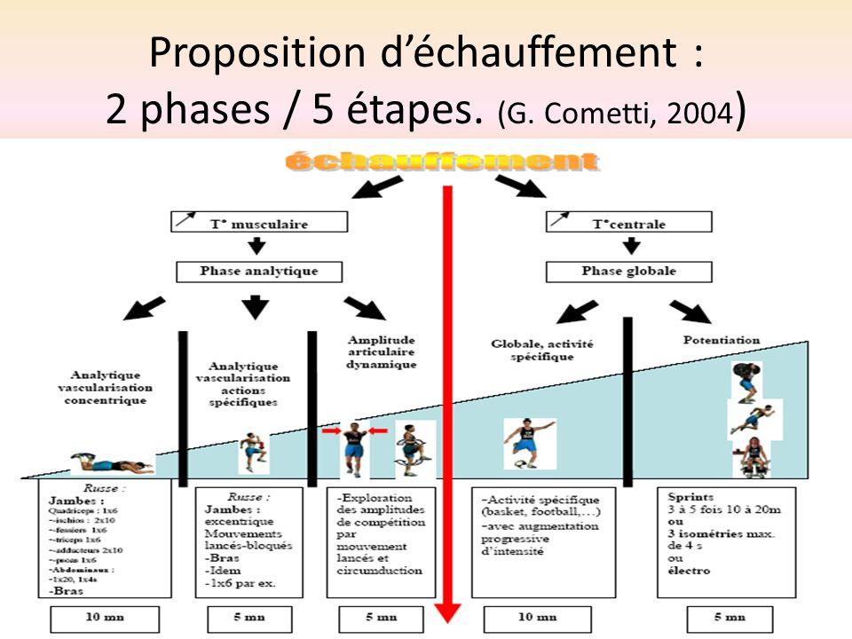 Proposition d'échauffement : 2 phases / 5 étapes. (G. Cometti, 2004)