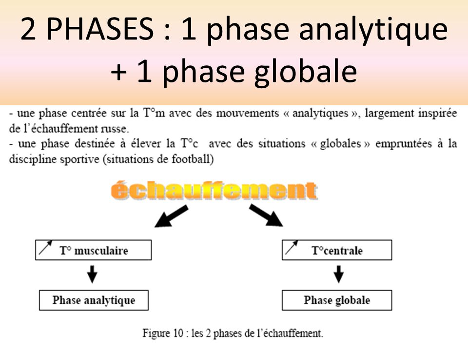 2 PHASES : 1 phase analytique + 1 phase globale