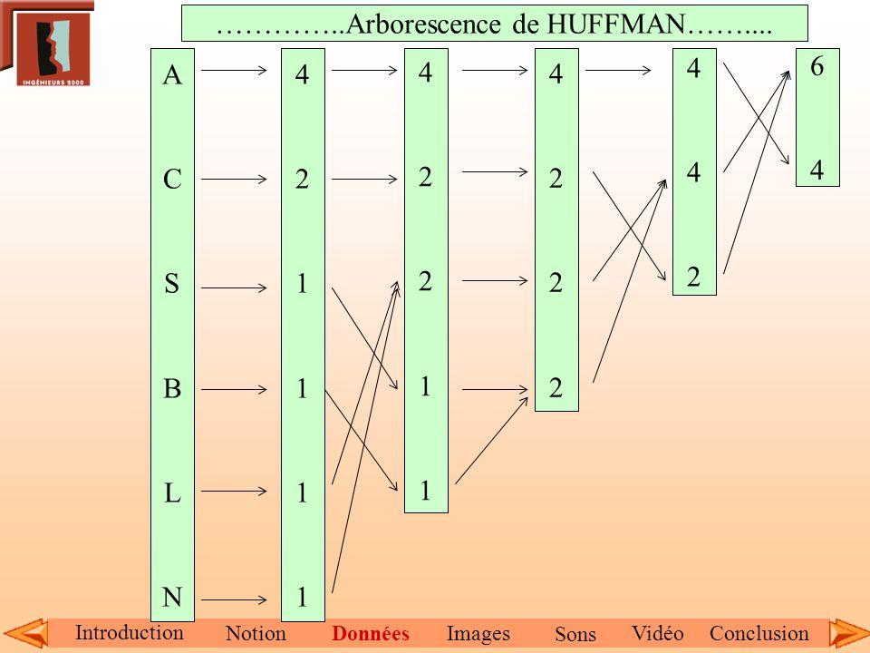 …………..Arborescence de HUFFMAN……....