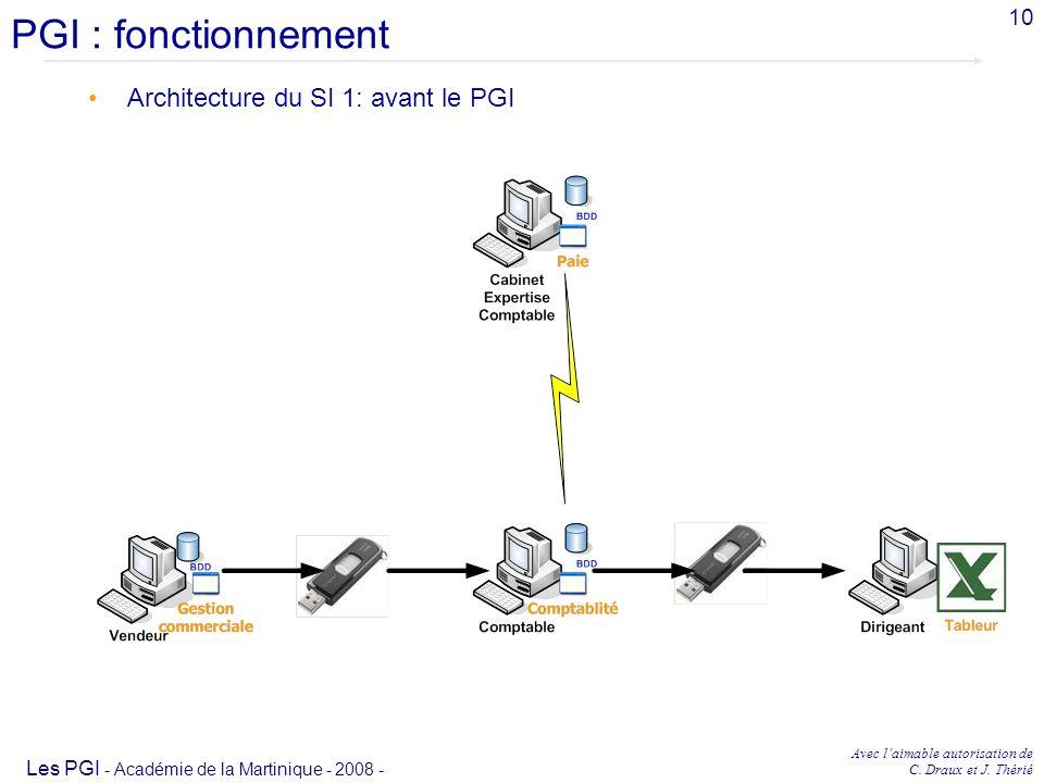 PGI : fonctionnement Architecture du SI 1: avant le PGI 10