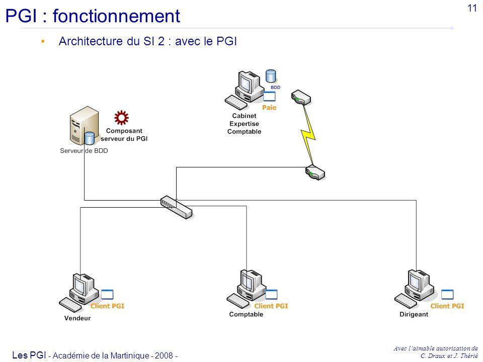 PGI : fonctionnement Architecture du SI 2 : avec le PGI 11