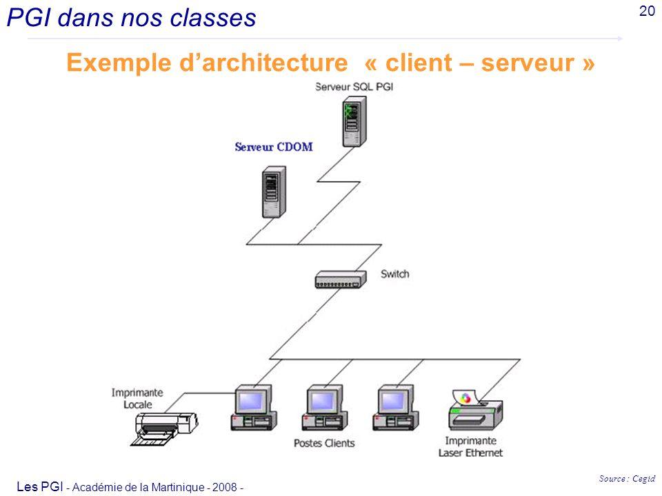 Exemple d'architecture « client – serveur »