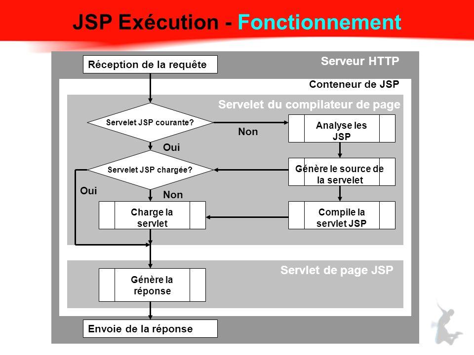 JSP Exécution - Fonctionnement