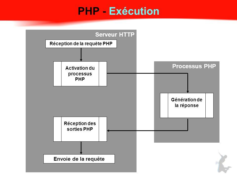 Réception de la requête PHP