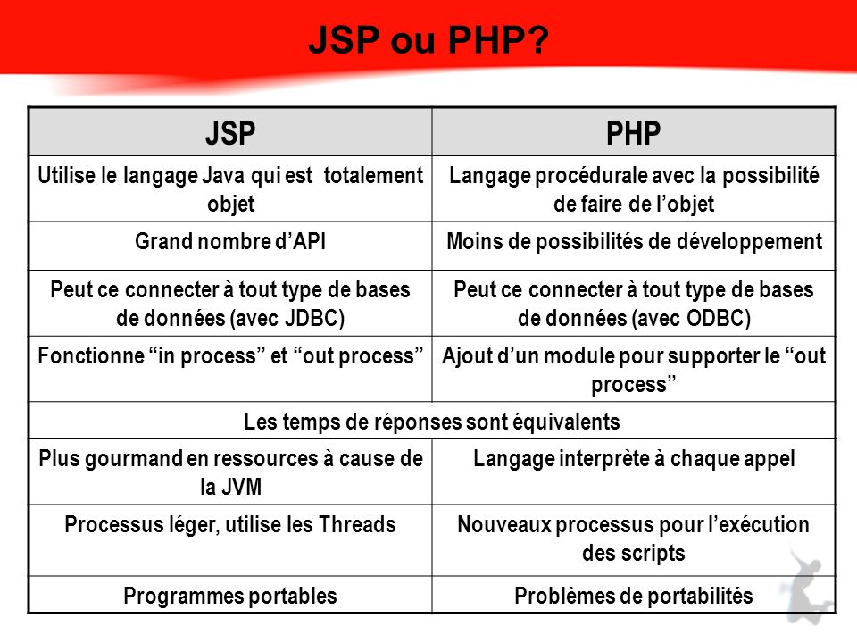 JSP ou PHP JSP PHP Utilise le langage Java qui est totalement objet