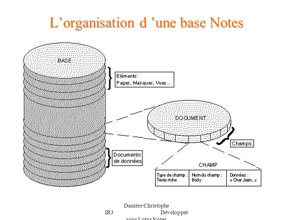 L'organisation d 'une base Notes
