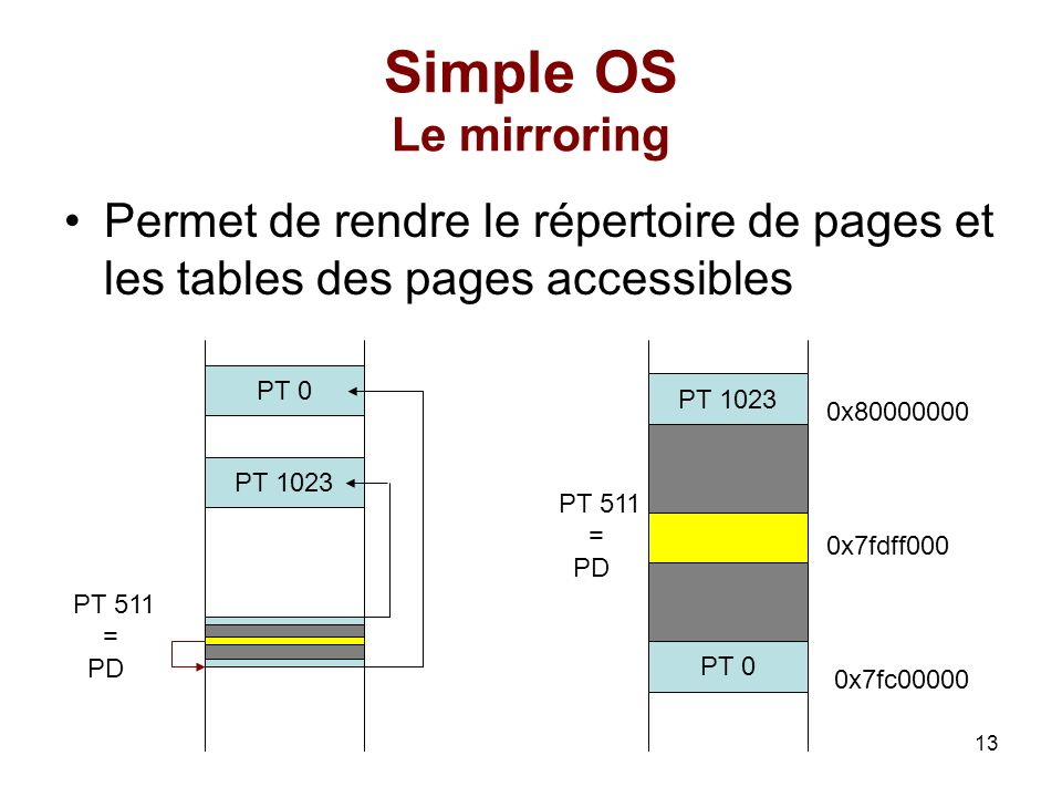 Simple OS Le mirroringPermet de rendre le répertoire de pages et les tables des pages accessibles. PT 0.