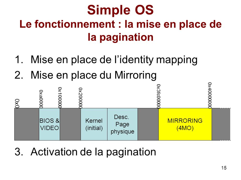 Simple OS Le fonctionnement : la mise en place de la pagination