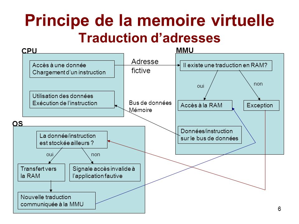 Principe de la memoire virtuelle Traduction d'adresses