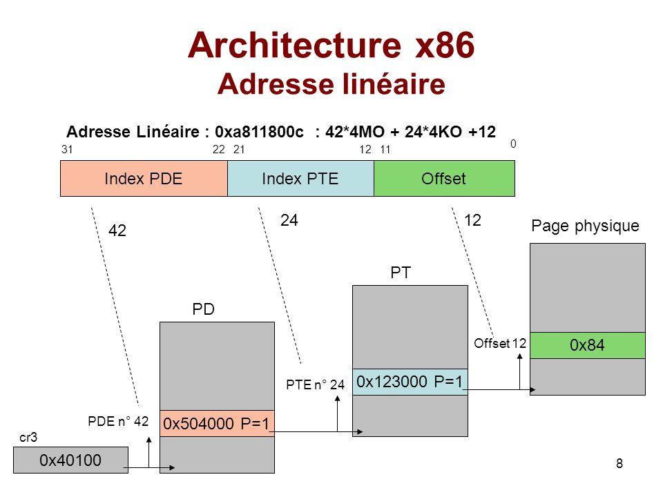 Architecture x86 Adresse linéaire
