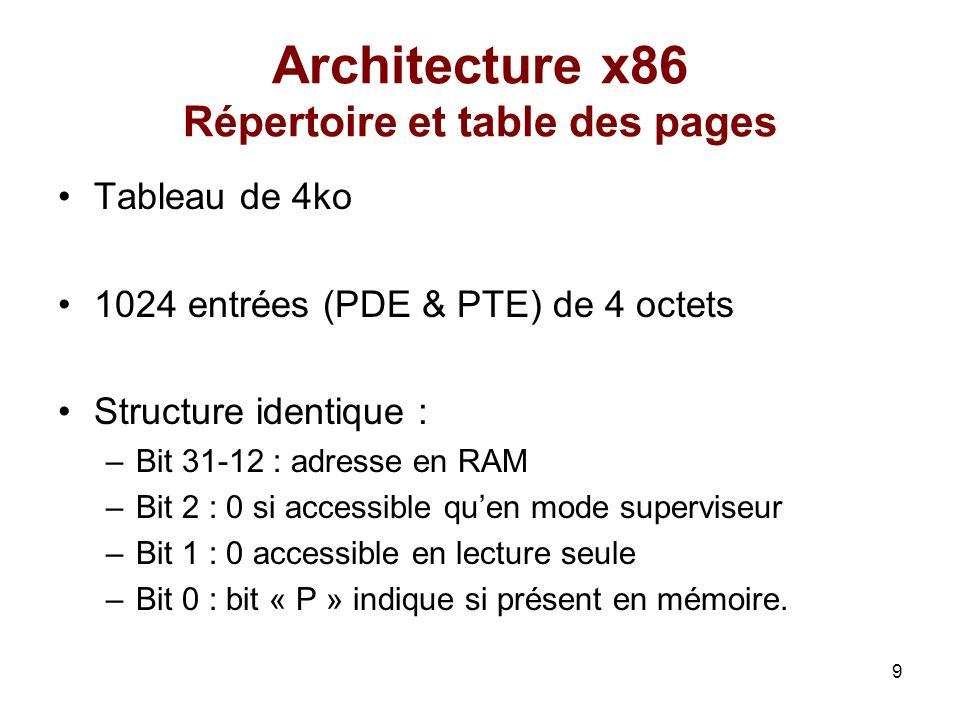 Architecture x86 Répertoire et table des pages