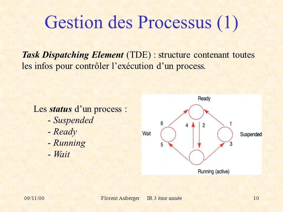 Gestion des Processus (1)
