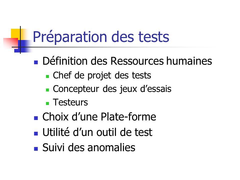 Préparation des tests Définition des Ressources humaines