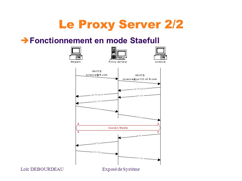 Le Proxy Server 2/2 Fonctionnement en mode Staefull Loïc DEBOURDEAU